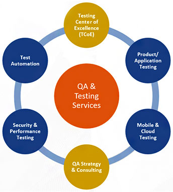 qa testing services saligram systems inc